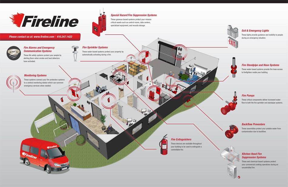 Fireline Capabilities Diagram